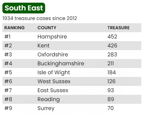 south east table