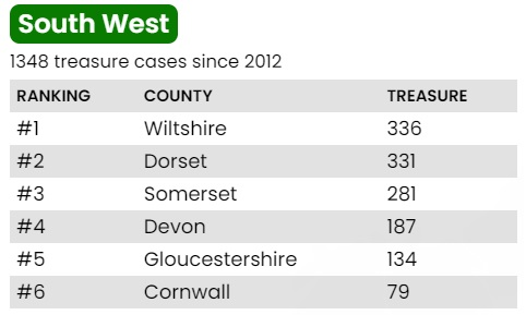 south west table