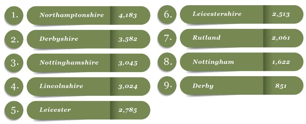 East Midlands Chart