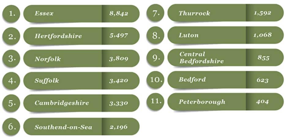 East of England Chart