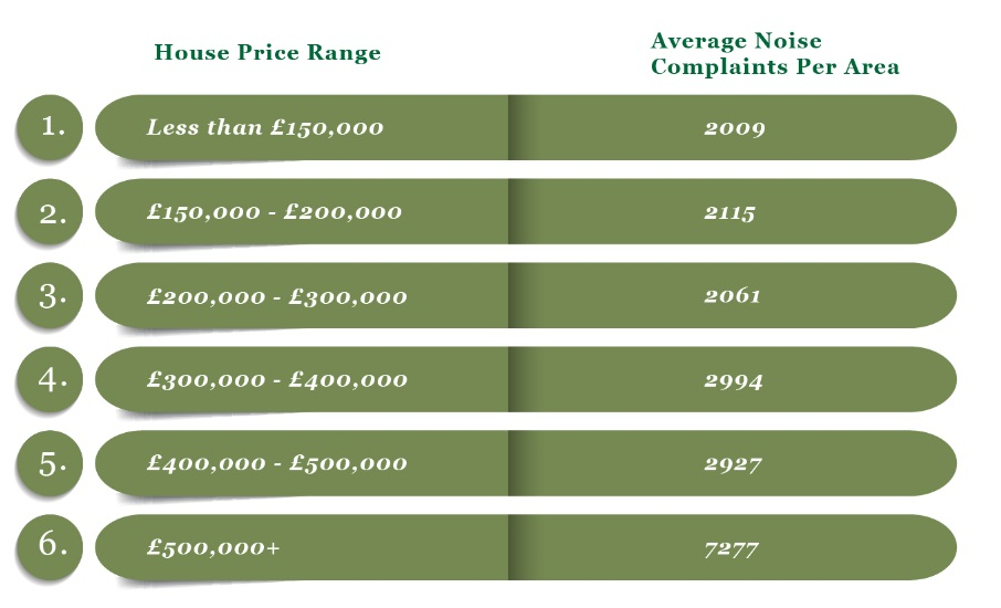 Higher house prices