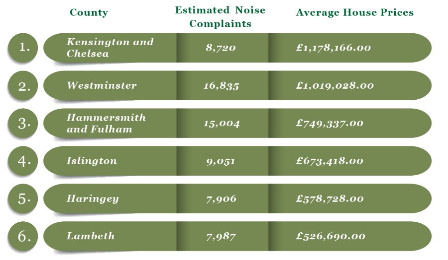 Est noise complaints higher house prices