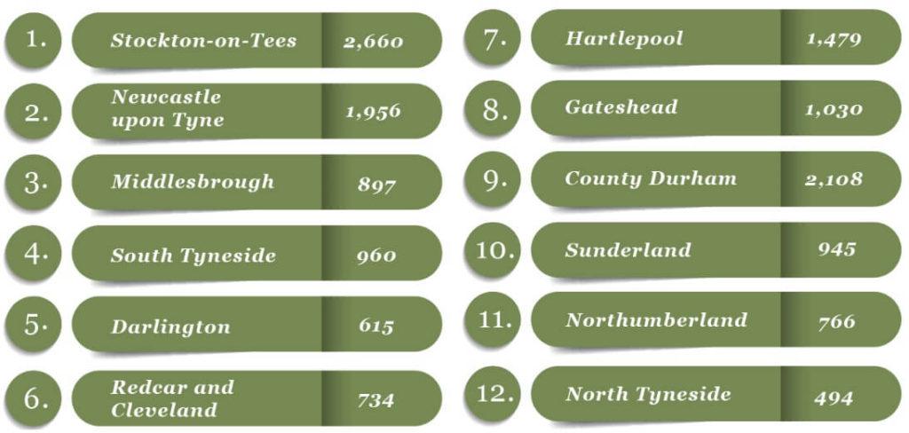 North East Chart