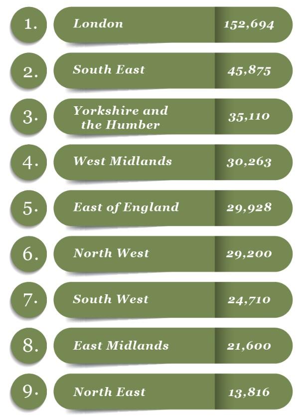 UK loudest chart
