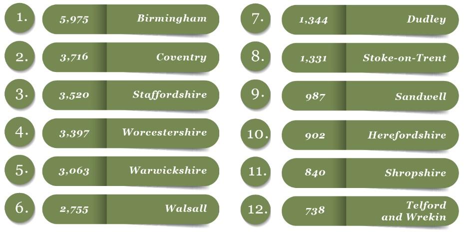 West Midlands Chart
