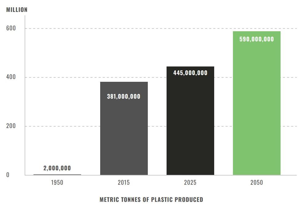 Metric Tonnes of plastic