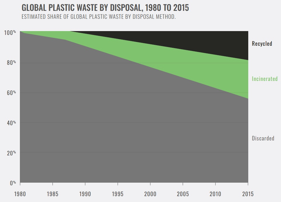 Amount of plastic recycled